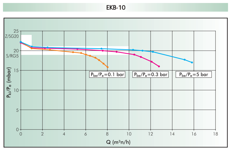 пропускная способность EKB-10