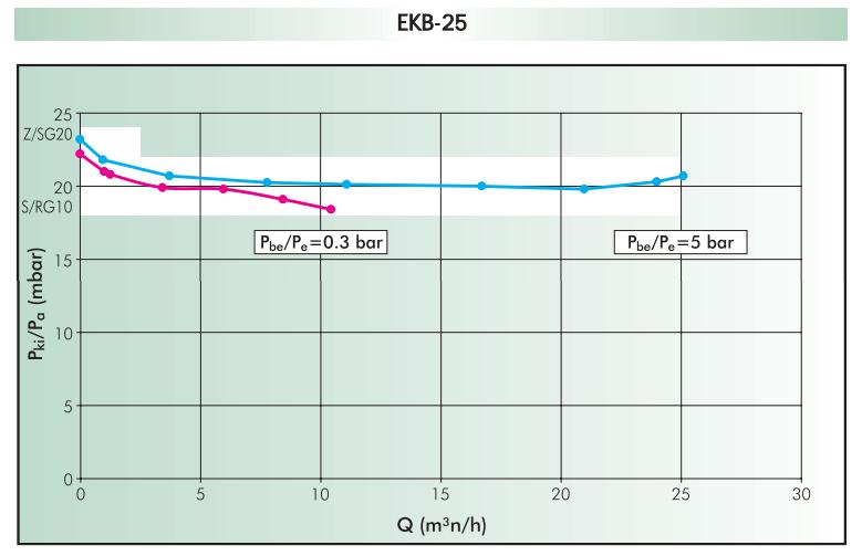 диаграмма пропускной способности EKB-25