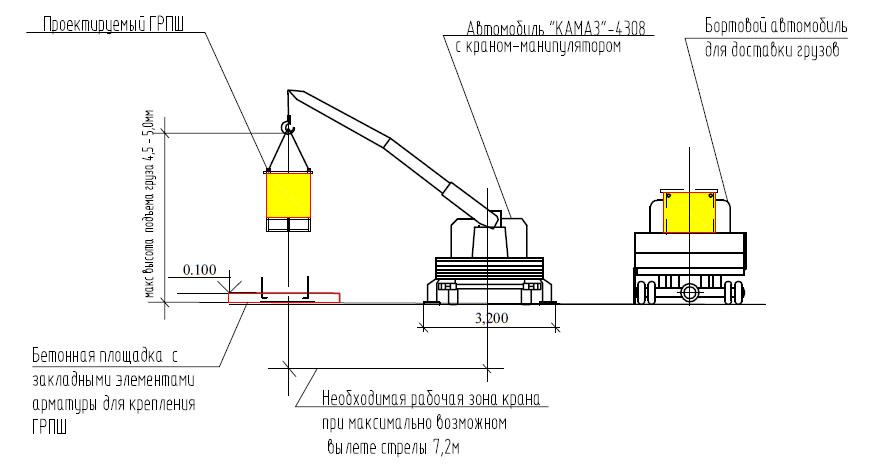 Монтаж газорегуляторных пунктов шкафных - основные требования