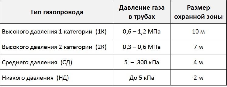 правила охранных зон газораспределительных сетей