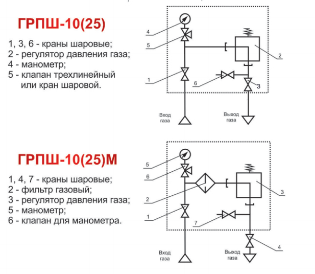 схемы ГРПШ-10 и грпш-25 газовые