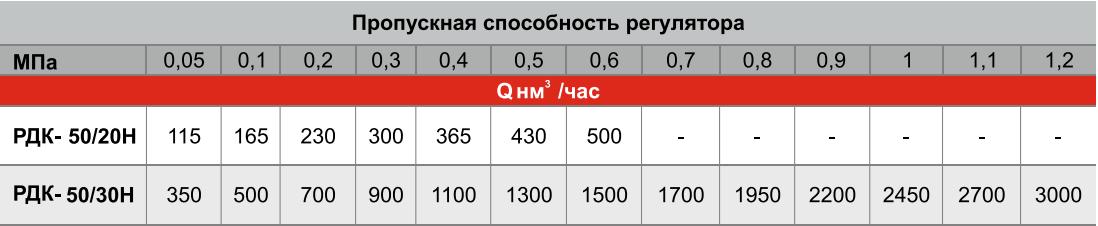 пропускная способность ГРУ(К)-50Н-ЭК