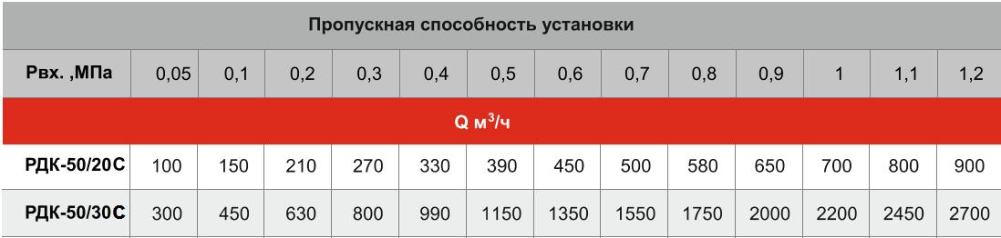 схемы УГРШ(К)-50С-2Т-ЭК