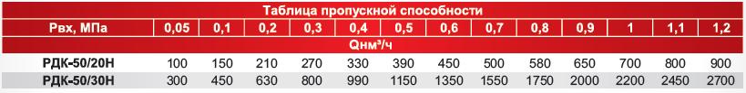 пропускная способность рдк-50