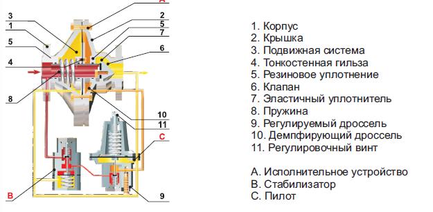 Пружина пилота для регулятора давления газа РДП-50