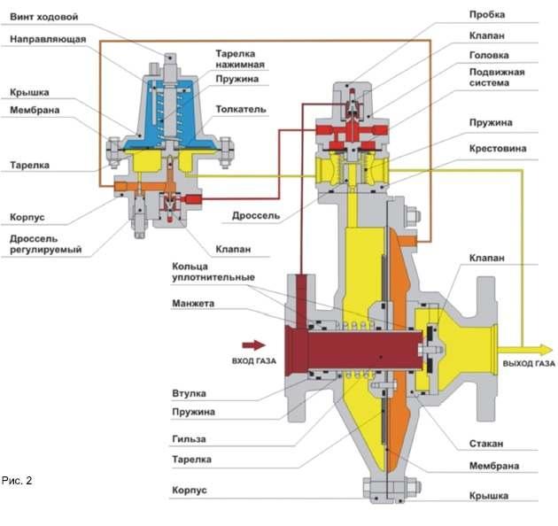 регулятор давлений газа рдп