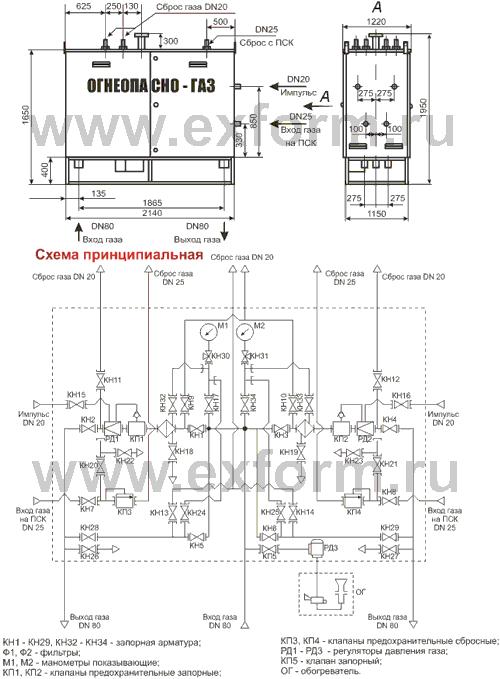 Шкафная установка газорегуляторная УГРШ-50НВ(НН;ВВ) с двумя линиями редуцирования и байпасами на базе регулятора...